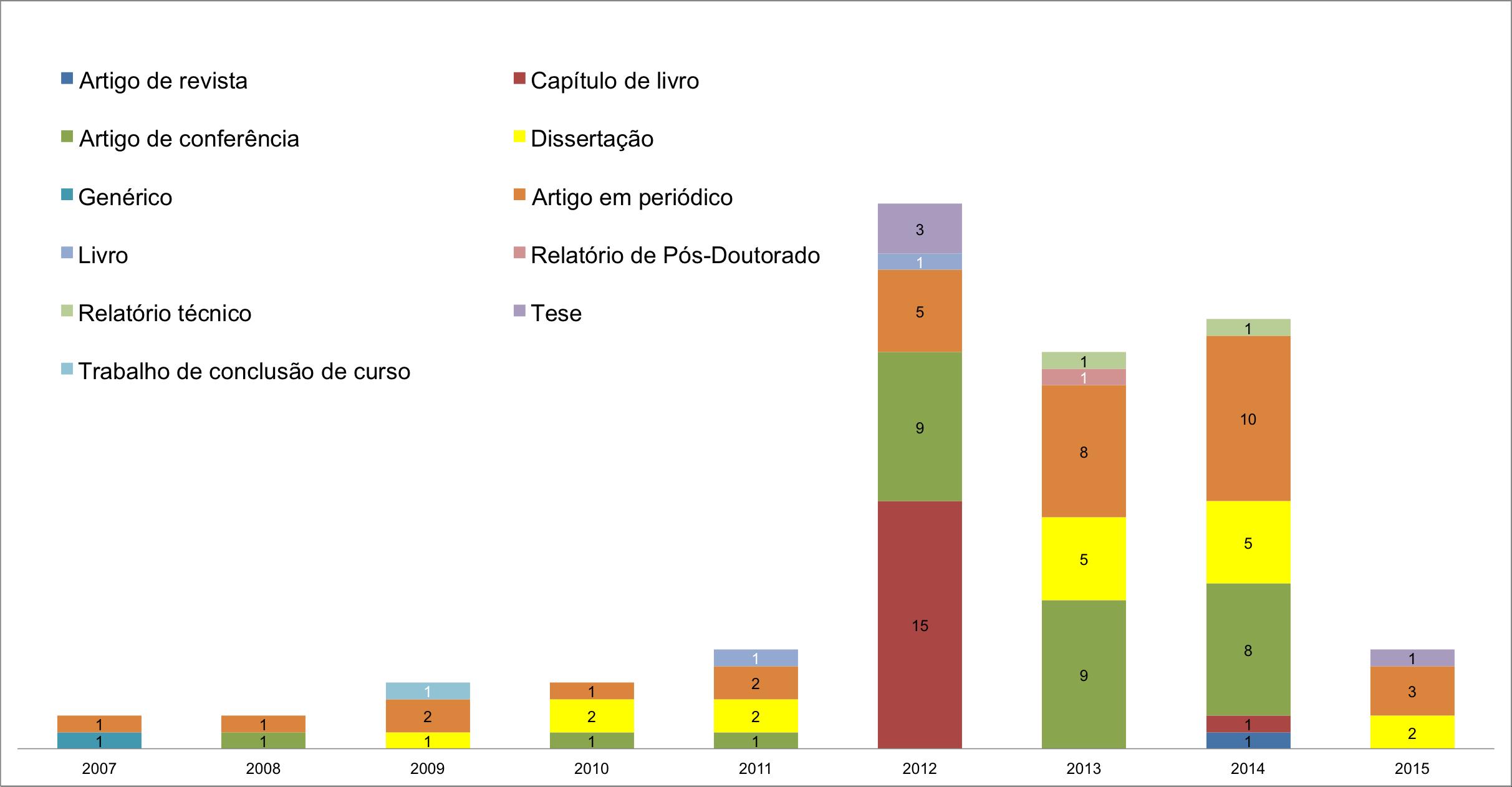 Gráfico com produção sobre REA ao longo do tempo