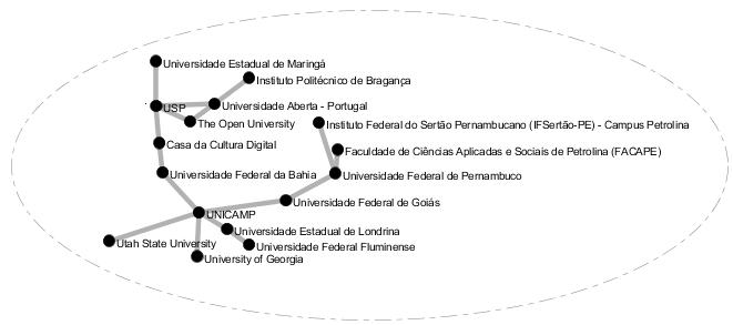 Mapa das relações institucionais mais fortes em torno de REA
